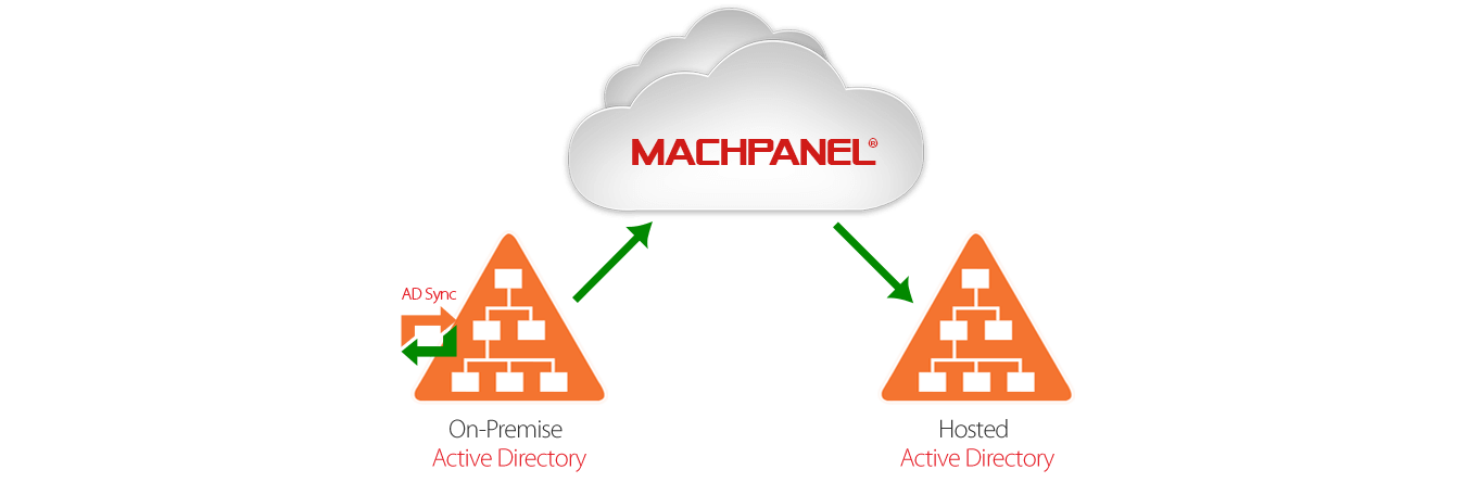 MacPanel-ADSync-On-Premise-Synchronization-With-Hosted-AD-Users