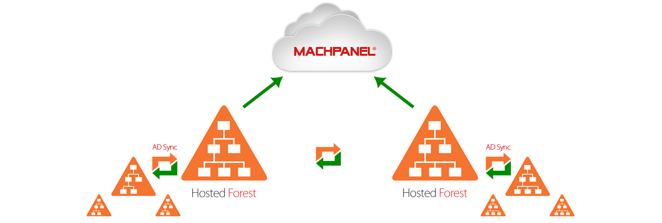 MacPanel-ADSync-Hosted-To-Hosted-Synchronization-Via-Multiple-Profiles