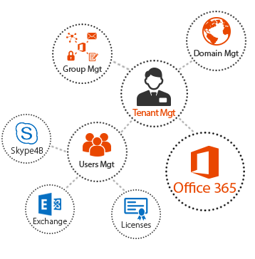 MachPanel-Office-365-OverView