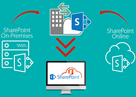 Sharepoint-Hybrid-Solution-To-Cloud-Computing-Problems